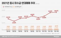 """신용융자 반대매매 7%까지 치솟아… 증권사 """"신규 대출 중단"""""""