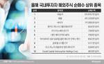 """'제2의 테슬라' 찾기 나선 서학개미···""""ETF에 꽂혔다"""""""