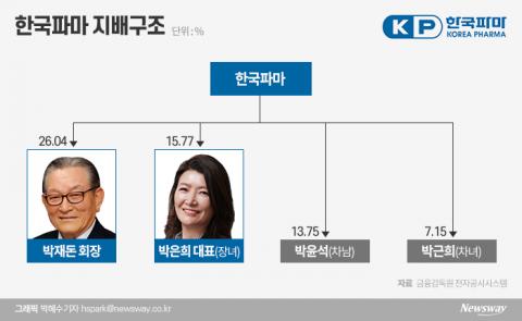 코로나19 치료제 기대감 한국파마…지배구조 살펴보니