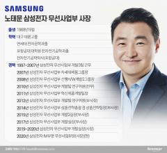 [10대그룹 파워 100인(34)]스마트폰 과거·현재·미래···노태문 삼성전자 무선사업부장