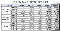 지난해 주식결제대금 46.6% 증가… 차감효과 무려 8545조원