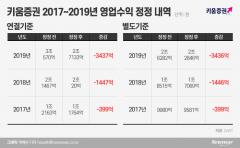"""키움증권, 매출 3500억여원 '뻥튀기'…""""직원 단순 실수"""""""