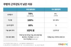 """쿠팡 """"물류센터 업무 강도 증가 사실 아냐"""""""