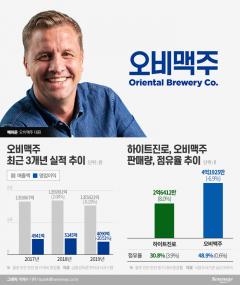 '테라' 추격에 오비맥주, '신제품·리뉴얼' 이미지 변신 1위 지키기