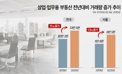 저금리·稅부담에…지난해 상업용부동산 거래량 전년비 11%↑