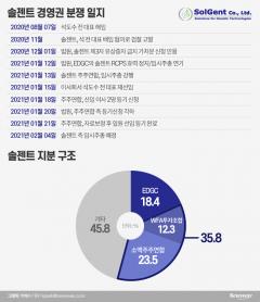 """석도수 솔젠트 前전 대표 경영권 탈환...EDGC """"인정 못해"""""""