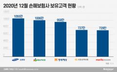 현대해상 조용일號, 업계 세번째 보유고객 1000만 도전