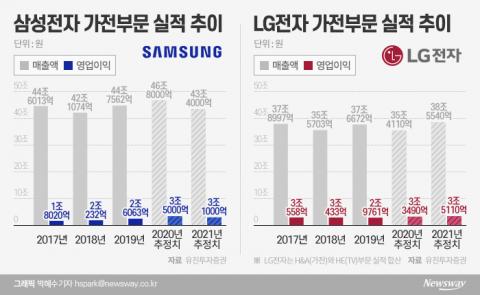 삼성·LG 가전경쟁 연초부터 후끈…올해도 '엎치락 뒤치락'