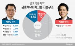삼촌 박찬구에 반기든 박철완···금호석화, 피보다 진한 경영권