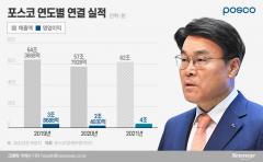 """포스코, 올해 6.1조 투자···""""이차전지소재·수소사업 확대""""(종합)"""