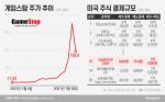'게임스탑發' 美 공매도 대첩 뛰어든 서학개미···열흘새 1억6000만달러 거래