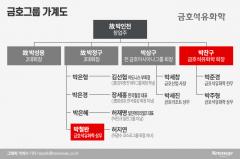 막강한 사돈-처가파워…박철완 잠재적 백기사