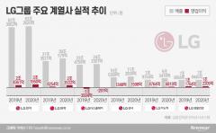 구광모식 '체질개선' 통했다…LG그룹 계열사 실적 '好好'
