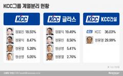 'KCC家' 고 정상영 지분가치 1200억…삼형제, 증여받고 지배력 키운다