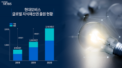 현대모비스, '자율주행·미래차' 집중…국내외 특허 2100건 돌파