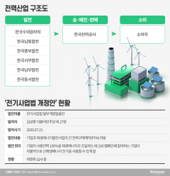 [에너지공기업이 뛴다|한국전력]신재생에너지 발전사업 직접 참여 '총력'