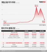 '347→90 달러' 수직낙하 게임스탑···서학개미 손실 '반토막' 속출
