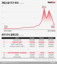 '347→90 달러' 수직낙하 게임스탑…서학개미 손실 '반토막' 속출