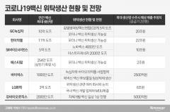 코로나19 백신 생산기지 K-바이오...100% 수주시 매출 61조원