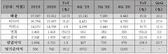 CJ ENM, 지난해 매출 10.5% 감소···영업익 1.0% 성장