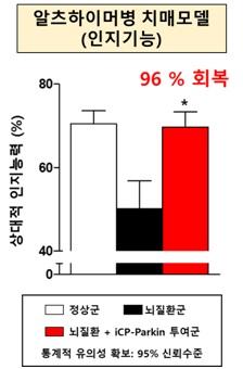 """셀리버리 """"퇴행성뇌질환치료제 'iCP-Parkin' 단백질 약물 확보 중"""""""