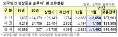 외국인, 1월에도 주식 '팔자'…2.6조원 순매도
