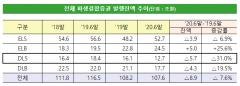 작년 DLS 발행액 31% 급감…'DLF 사태 직격탄'
