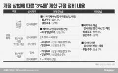 한진칼·한국앤컴퍼니·금호석유···'개별 3%룰'로 감사선임 표 대결 팽팽해질 것