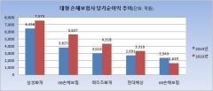 손보사 빅5, 작년 코로나19 반사이익…KB손보만 '울상'