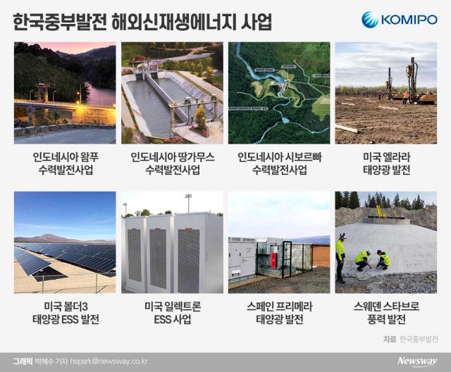 [에너지공기업이 뛴다|중부발전]신재생 발전사업 '글로벌 영토확장'