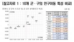 """인천시 인구이동, 지역 간 불균형 심화…""""신시가지 인구이동 패턴 지속할 것"""""""