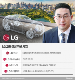 종합 전장회사 탈바꿈하는 LG…올해 성장 가속페달