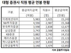 대형 증권사 연봉 1위는 메리츠증권…평균 2억3000만원
