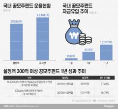 공모주 펀드로 8500억 유입… 올해 IPO '흥행 기대감' 반영