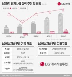 예상 기업가치 100조… LG에너지솔루션 연내 상장설 '솔솔'