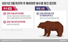 韓증시 분수령…베어마켓 진입 vs 매수 기회