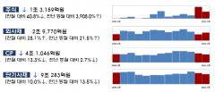1월 주식·회사채 발행 15조…전월比 12%↑