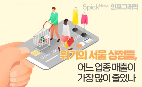 위기의 서울 상점들, 어느 업종 매출이 가장 많이 줄었나