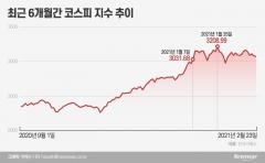 횡보하는 코스피…'3월 조정설' 힘 실리는 세 가지 이유