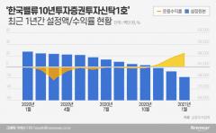 이채원 없는 '이채원펀드'…사장 바뀐 후 2200억 빠졌다