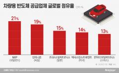 현대차 아산공장, '쏘나타·그랜저' 생산 중단···車 반도체 수급 요인(종합)