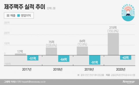수제맥주 '간판' 제주맥주, 코스닥 예심 통과…업계 최초 상장 눈앞