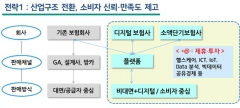 카카오 디지털 손보사 출범 속도…소액생활보험 경쟁 촉진