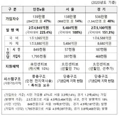 인천시, '인천e음' 누적 거래액 5조원 돌파…지역경제 일등공신