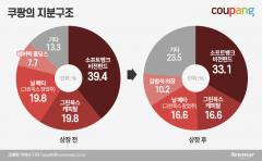 베일 벗은 쿠팡, 이달 美 상장...김범석 지분은 '10%'