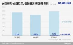 치열해지는 스마트폰 점유율 경쟁···삼성, 폴더블·중저가 라인 강화 나선다