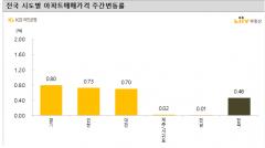 서울아파트 전세가격 상승세 둔화됐다