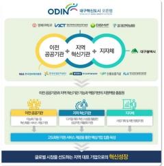대구혁신도시 오픈랩, 융합의료 혁신제품 개발지원기업 공모