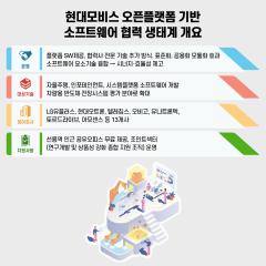 현대모비스, 국내 13개社 '오픈플랫폼 구축'…소프트웨어 국산화 개발 협력