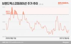 브랜드엑스코퍼레이션, 상장 반년만에 자회사 상장 채비…현금 확보 포석?